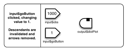 Shiny - Stop reactions with isolate()