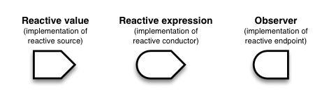 Implementations of reactive roles